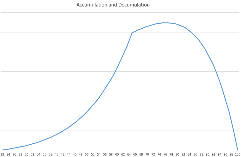 accumulation-decumulation